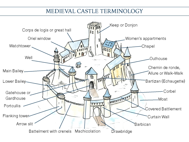 Medieval Castle Terminology
