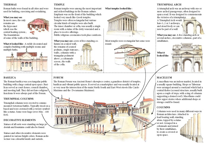 Roman Architecture - page 2 - A mini guide designed with love by Miss Coco for www.RoadTripsaroundtheWorld.com