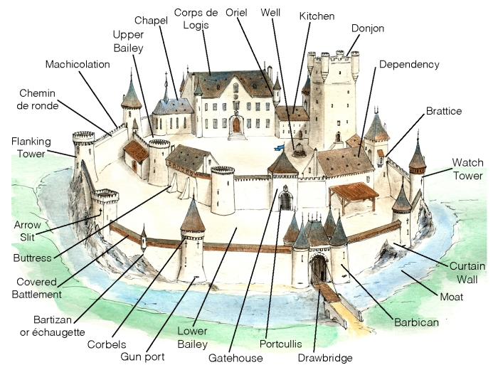 Medieval Castle vocabulary - castle game