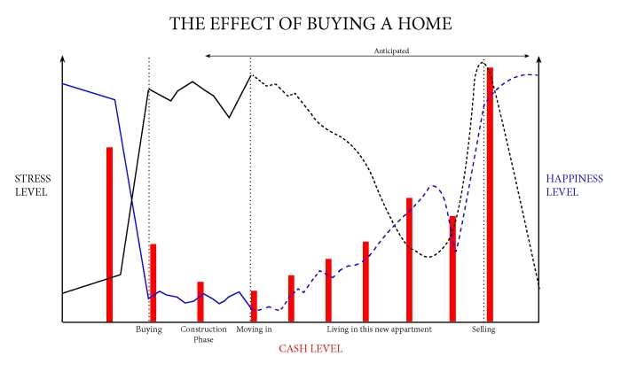Buying a home! Feeling analysis