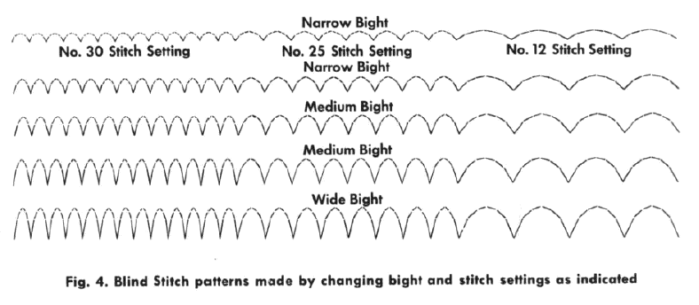 Curved blind stitch pattern - Extract from the Zigzagger Manual