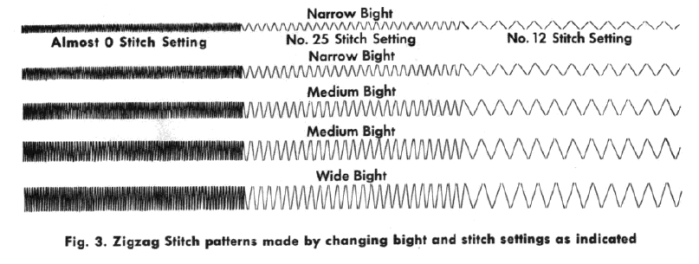 Zigzag stitch pattern - Extract from the Zigzagger Manual